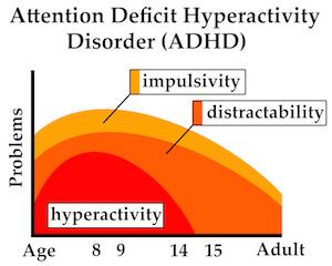 ADHD graf