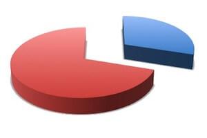 diagram lagkagediagram
