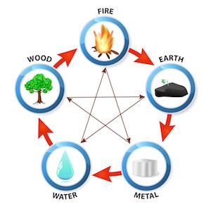 Secret elementer Fire Earth Metal Water Wood