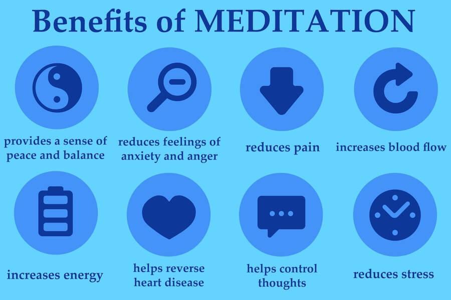 Fordele ved Medittation diagram
