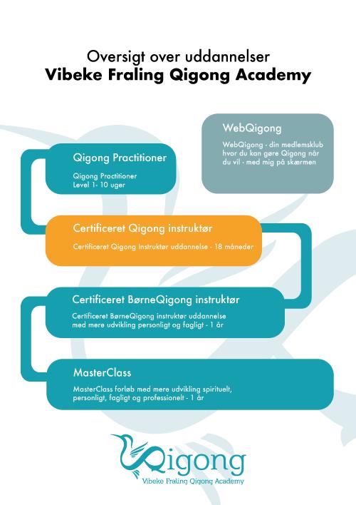Overblik over uddannelser Qigong Academy